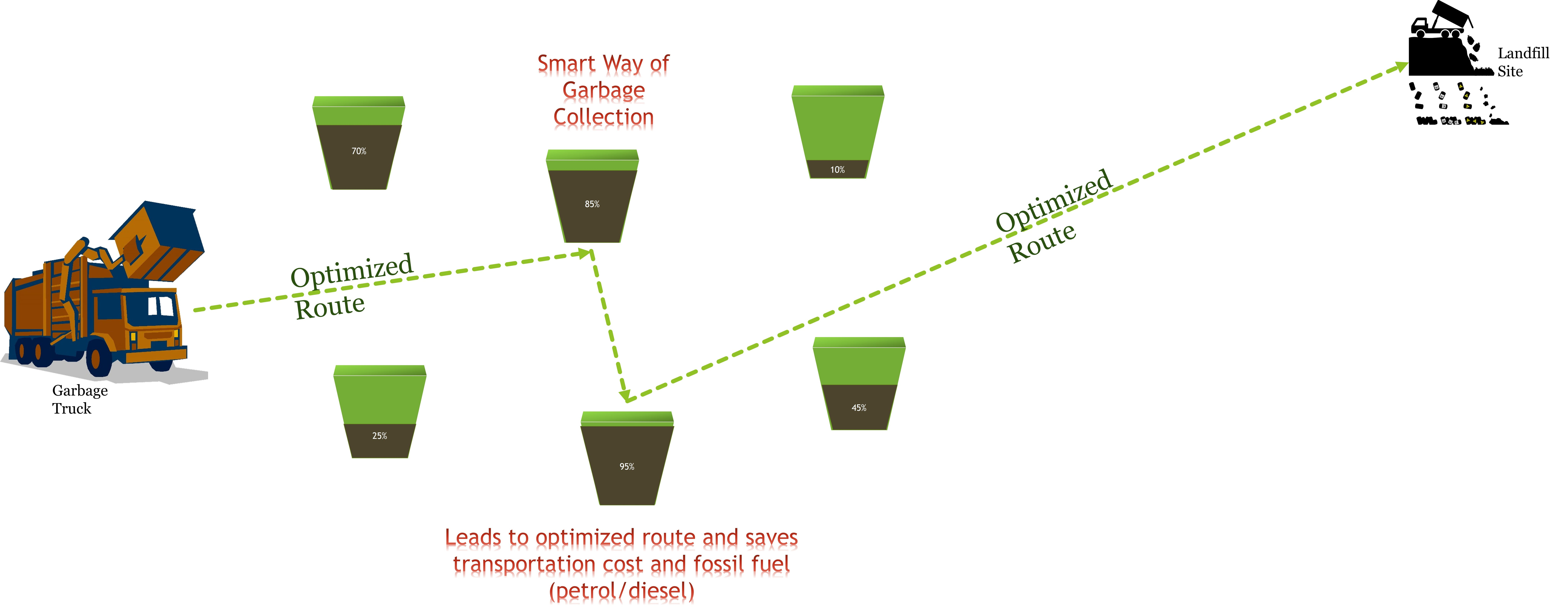 """Smarter way of Garbage Collection using """"Smart Trash Can IoT System"""""""