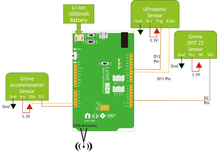 Sensors and LinkIt Connections