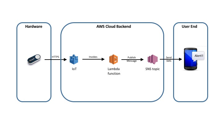 Aws%20iot%20project%20 %20arch%20dig