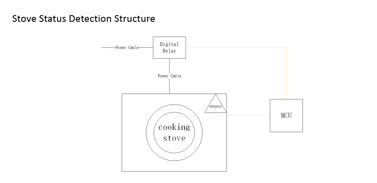 Stove%20structure