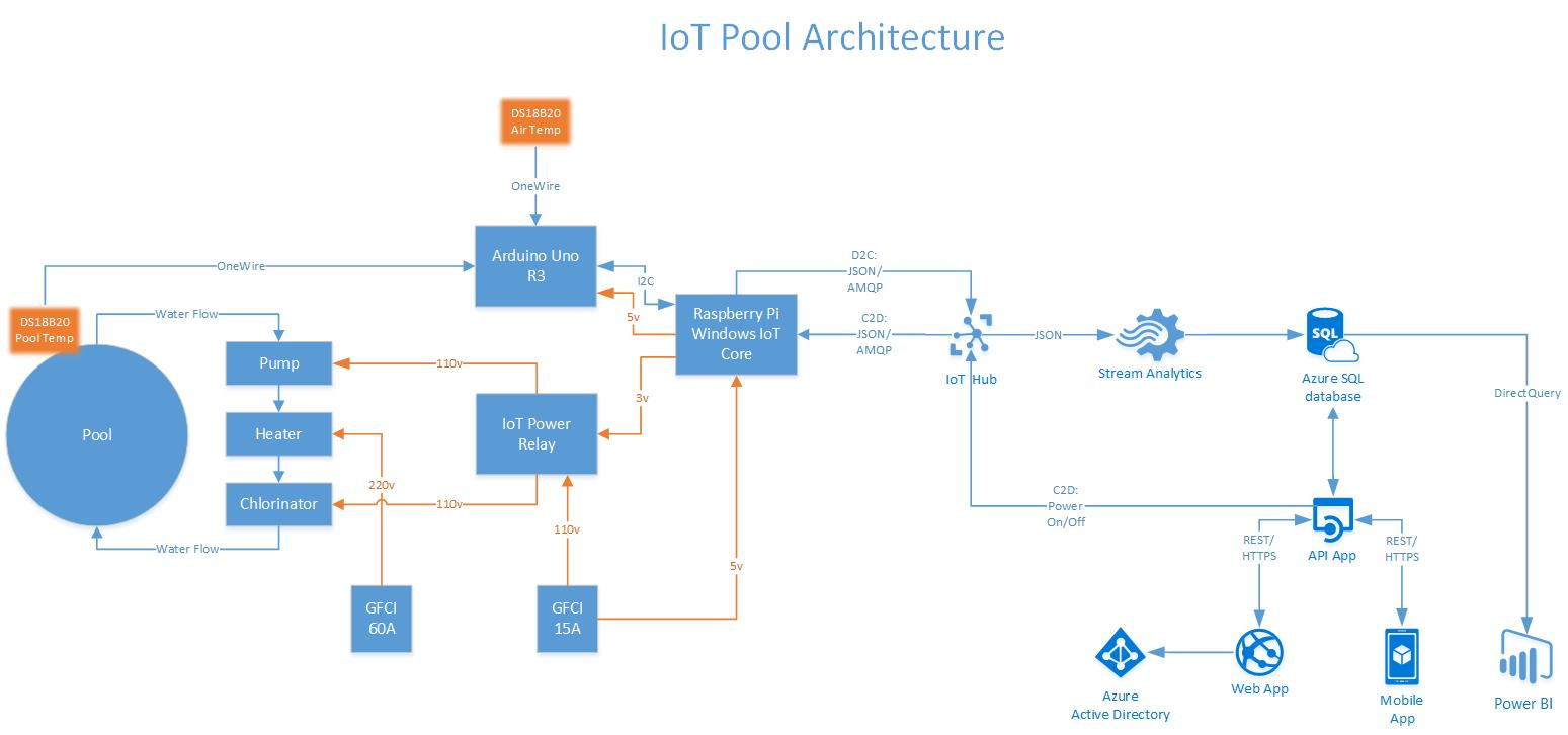 Azure IoT Swimming Pool - Hackster io