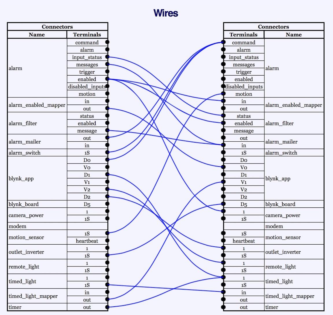 Blynk Home Automation System 587 Block Signal Wiring Diagram Schematics