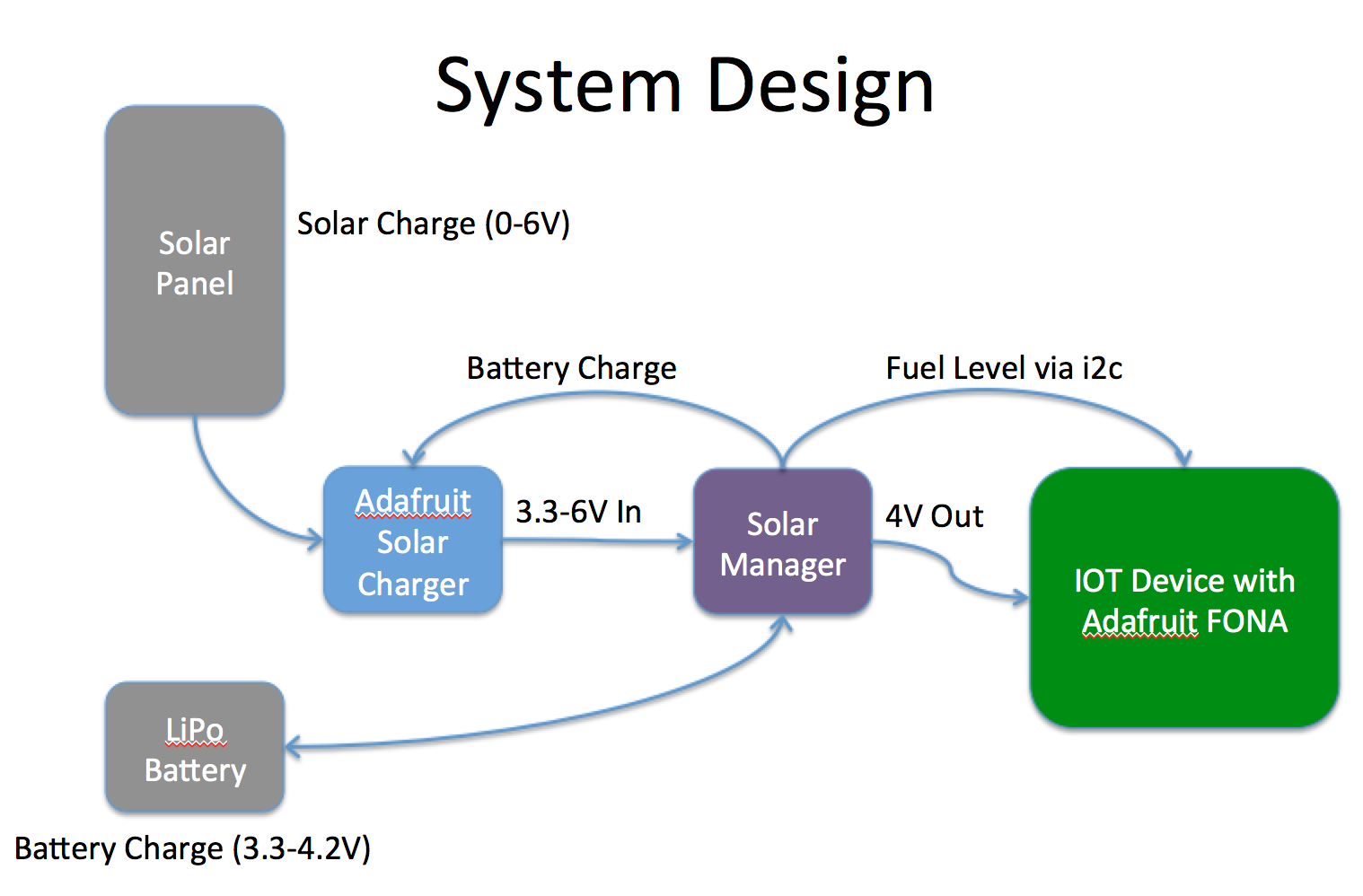 Solar Power Manager With Battery Fuel Gauge Gas Schematic Schematics