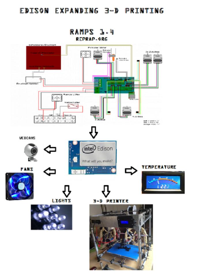 Corexy Ramps 1 4 Wiring Diagram - Electrical Wiring Diagram •