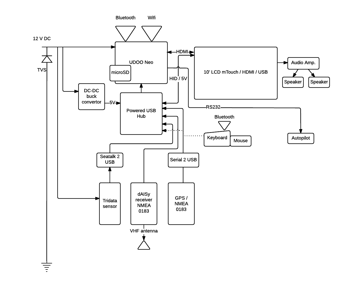 A Powerful Maritime Instrument Display Controller Nmea Gps 0183 Wiring Diagram Udoo Neo Datasheet