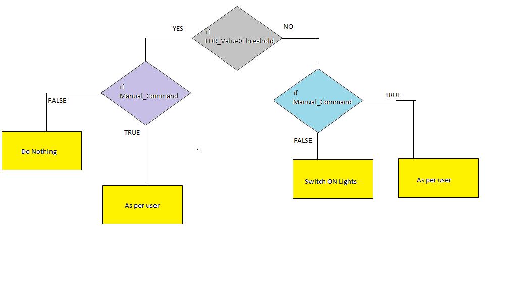 Lighting system algorithm