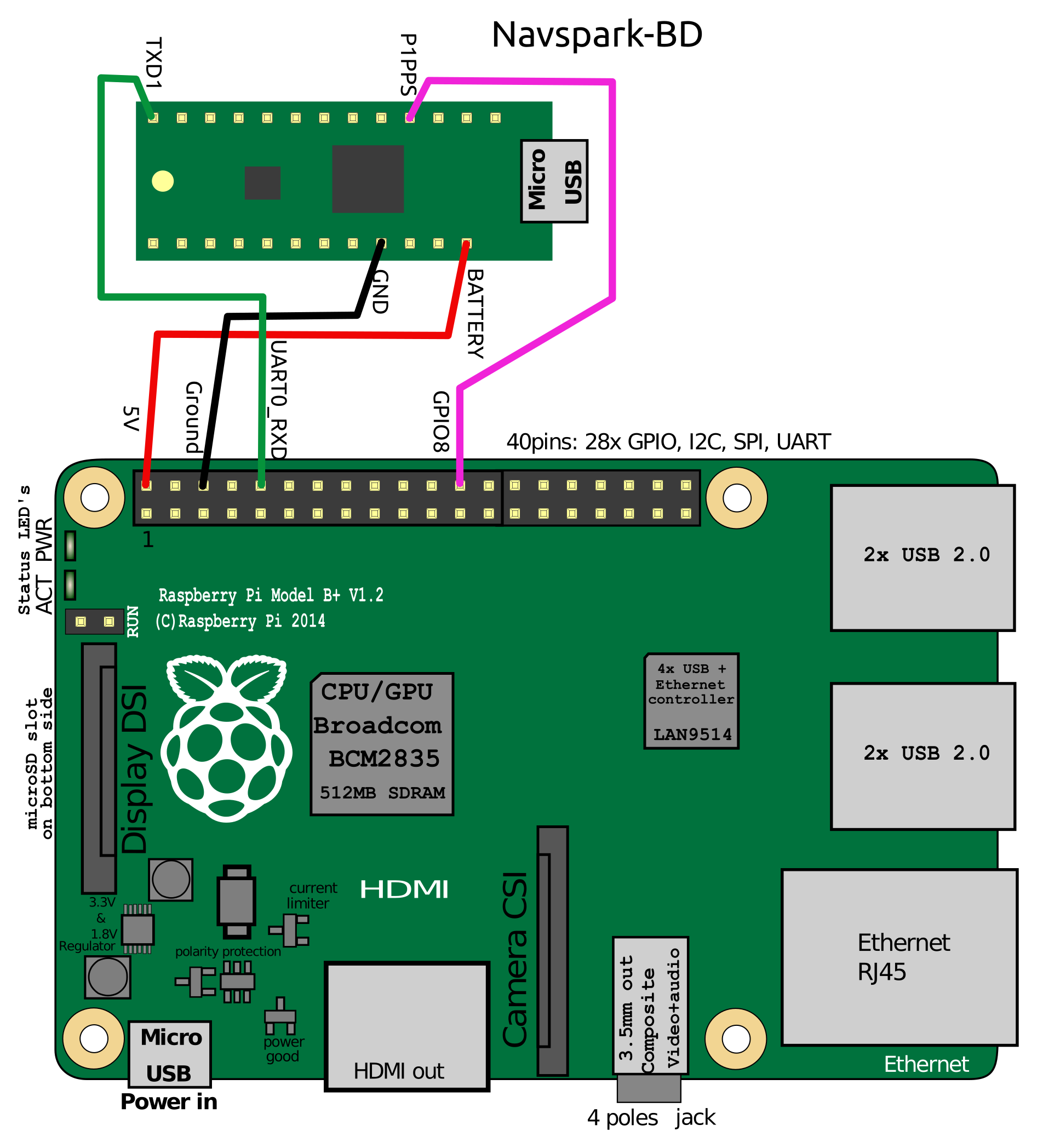 Dual Satellite Ntp Server With Navspark Raspberry Pi Wiring Diagram Connection